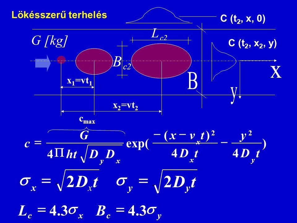 t D 2 = s s = 2 D t B L 3 . 4 = s B 3 . 4 = s x B y L G [kg] ) 4 (